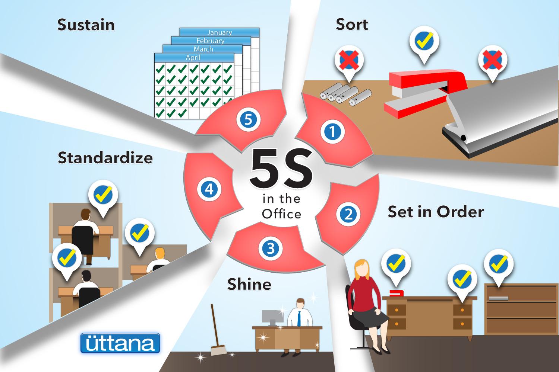 5s-inforgraphic