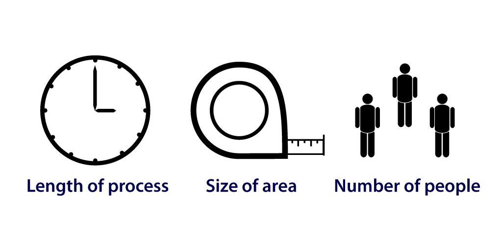 3 factors for a kaizen workshop